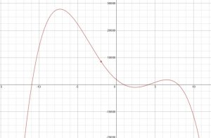 Polynomial Challenge