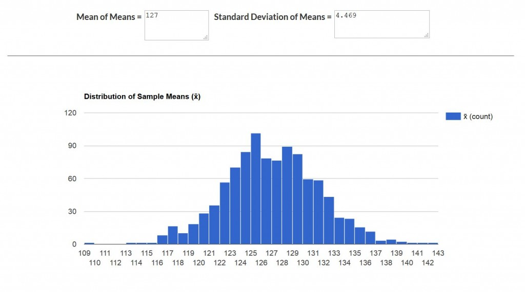 Mean of Means with Histogram